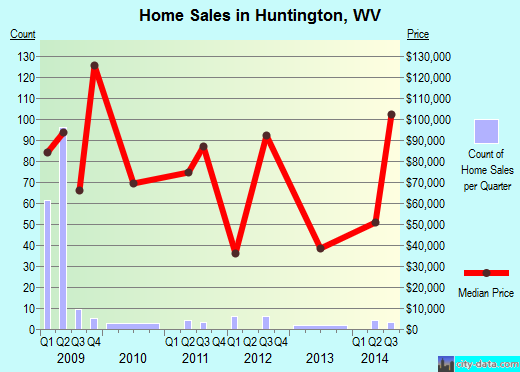Huntington,WV real estate house value index trend