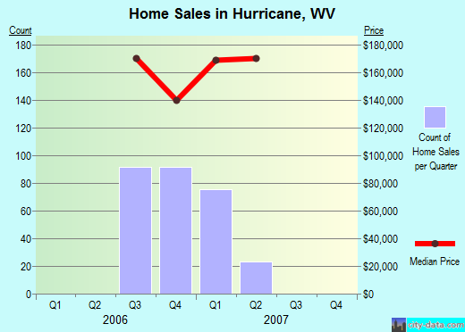 Hurricane,WV real estate house value index trend