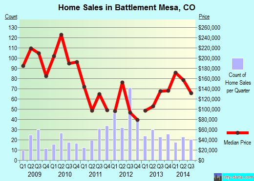 Battlement Mesa,CO real estate house value index trend