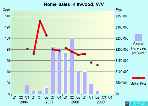 Inwood,WV real estate house value index trend
