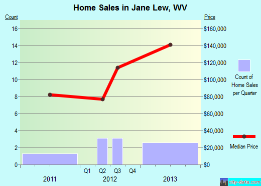 Jane Lew,WV real estate house value index trend