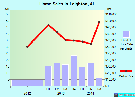 Leighton,AL real estate house value index trend