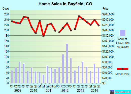 Bayfield,CO real estate house value index trend