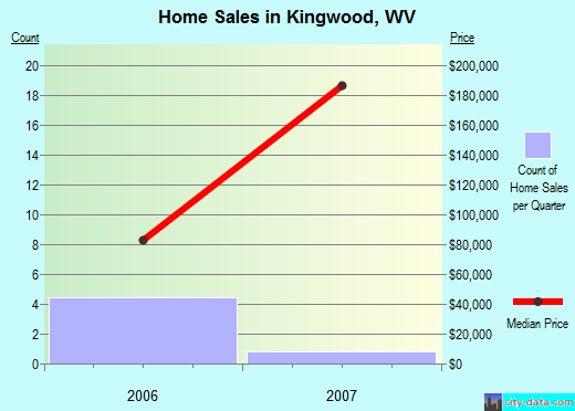 Kingwood,WV real estate house value index trend