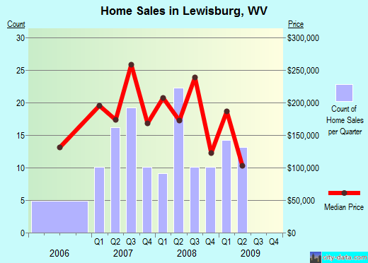 Lewisburg,WV real estate house value index trend
