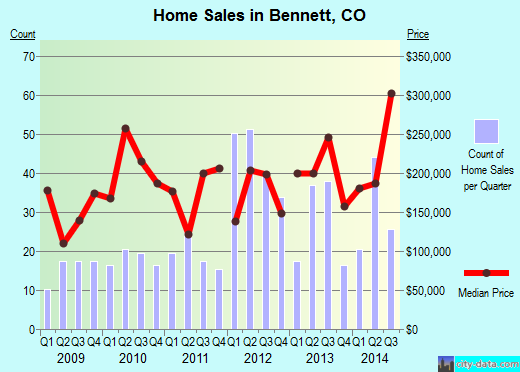 Bennett,CO real estate house value index trend