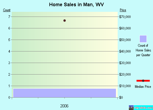 Man,WV real estate house value index trend