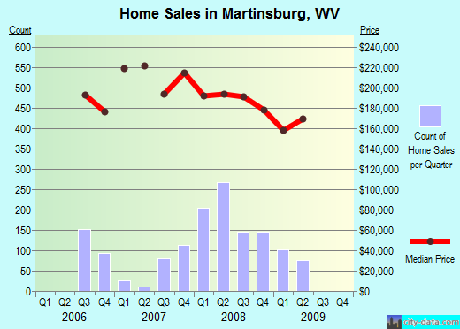 Martinsburg,WV real estate house value index trend