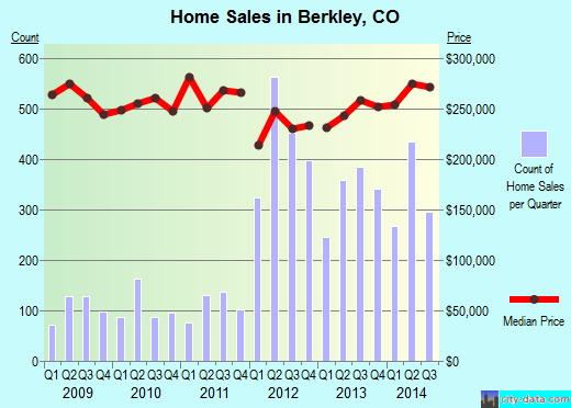 Berkley,CO real estate house value index trend