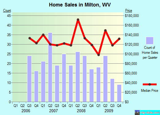 Milton,WV real estate house value index trend
