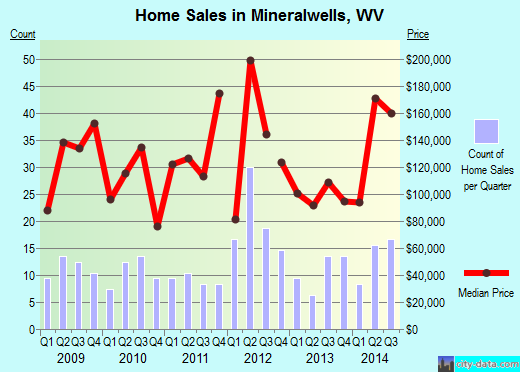 Mineralwells,WV real estate house value index trend