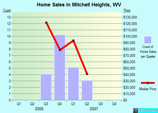 Mitchell Heights,WV real estate house value index trend