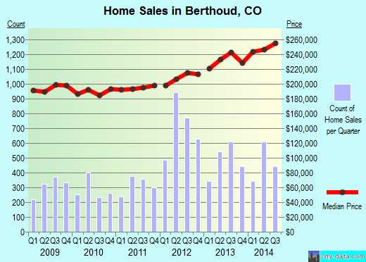 Berthoud,CO real estate house value index trend
