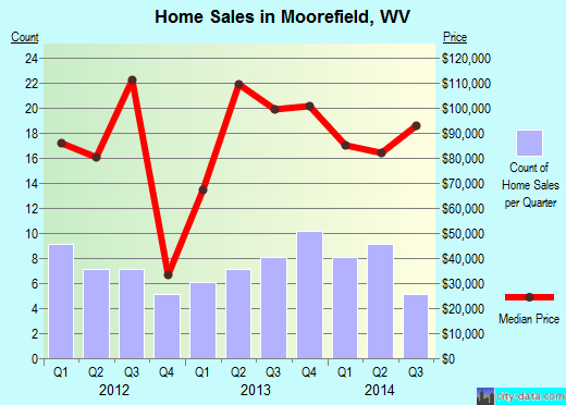 Moorefield,WV index of house prices