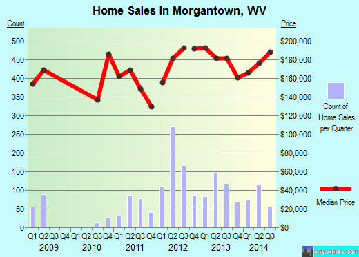 Morgantown,WV real estate house value index trend