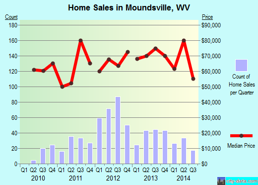 Moundsville,WV real estate house value index trend