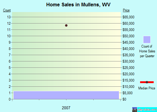 Mullens,WV real estate house value index trend