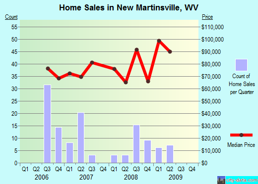 New Martinsville,WV real estate house value index trend