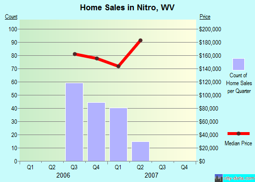 Nitro,WV real estate house value index trend