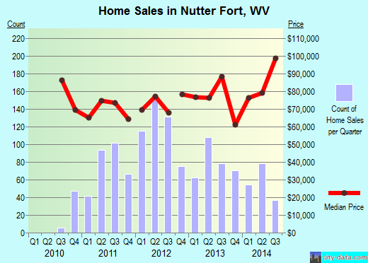 Nutter Fort,WV real estate house value index trend