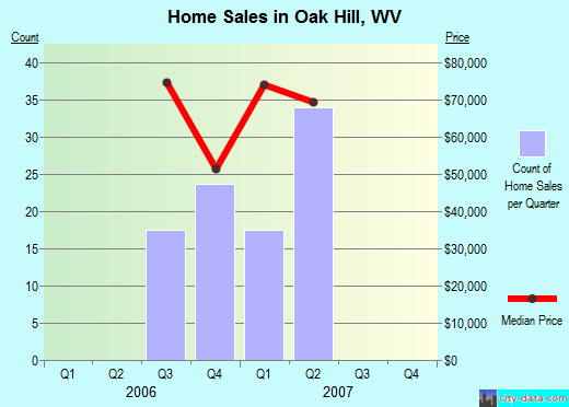 Oak Hill,WV index of house prices