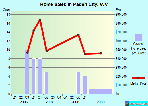 Paden City,WV real estate house value index trend