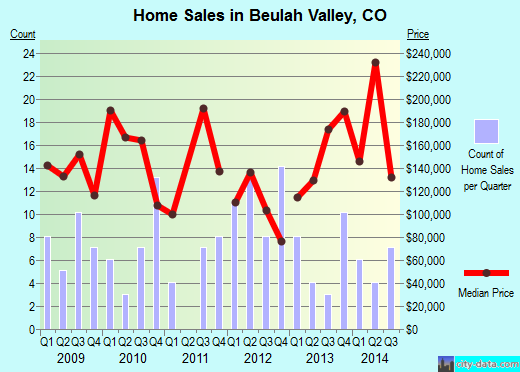 Beulah Valley,CO real estate house value index trend