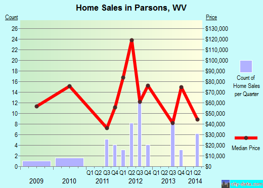 Parsons,WV real estate house value index trend
