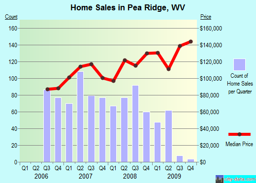 Pea Ridge,WV real estate house value index trend