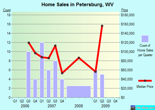 Petersburg,WV real estate house value index trend