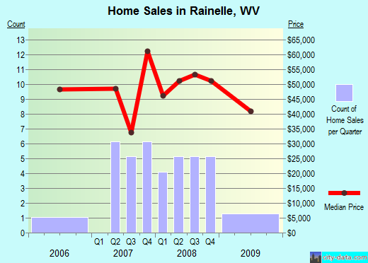 Rainelle,WV real estate house value index trend
