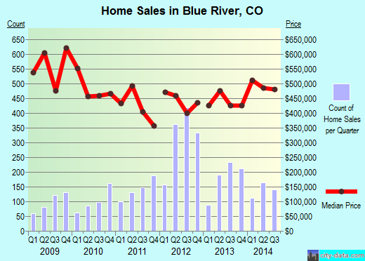 Blue River,CO real estate house value index trend