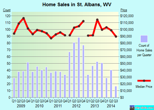 St. Albans,WV real estate house value index trend