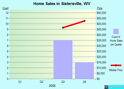 Sistersville,WV real estate house value index trend