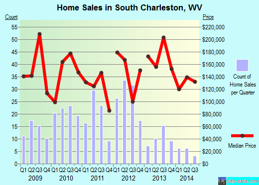 South Charleston,WV real estate house value index trend