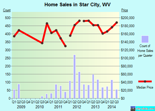 Star City,WV real estate house value index trend