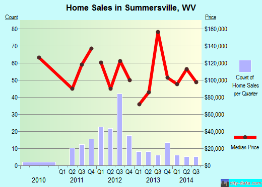 Summersville,WV index of house prices