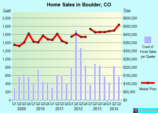 Boulder,CO real estate house value index trend