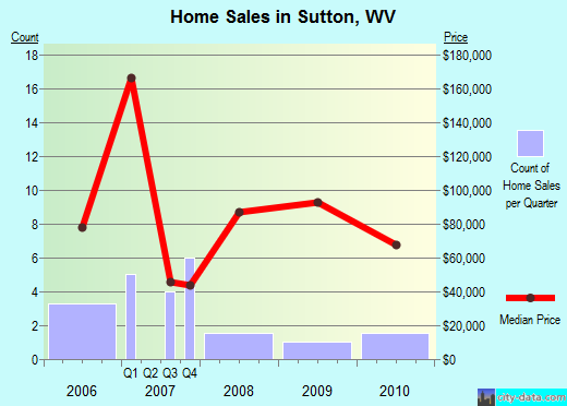Sutton,WV real estate house value index trend