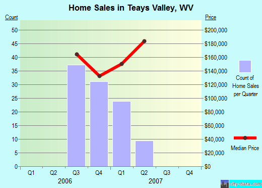 Teays Valley,WV real estate house value index trend