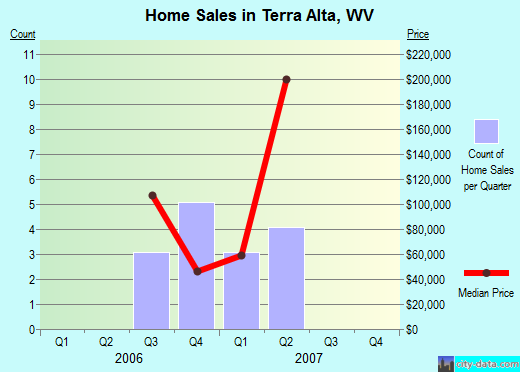 Terra Alta,WV real estate house value index trend