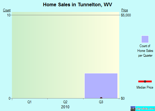 Tunnelton,WV real estate house value index trend