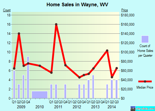 Wayne,WV real estate house value index trend