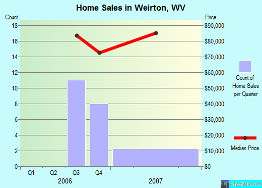 Weirton,WV real estate house value index trend