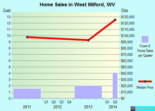 West Milford,WV real estate house value index trend
