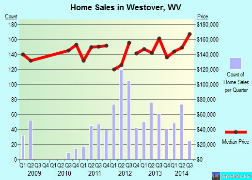 Westover,WV real estate house value index trend