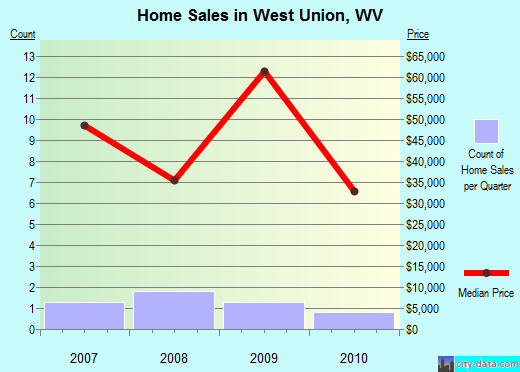 West Union,WV real estate house value index trend
