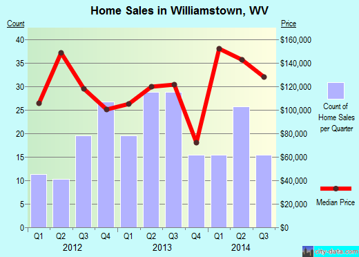 Williamstown,WV real estate house value index trend