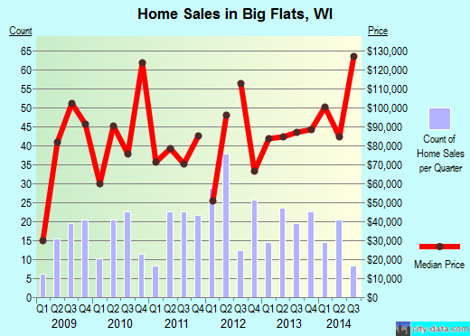 Big Flats,WI real estate house value index trend