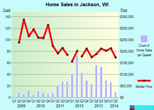 Jackson,WI real estate house value index trend